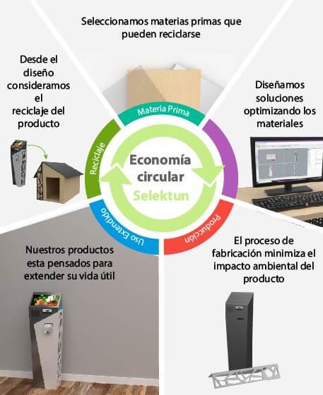 Economía Circular de Selektun